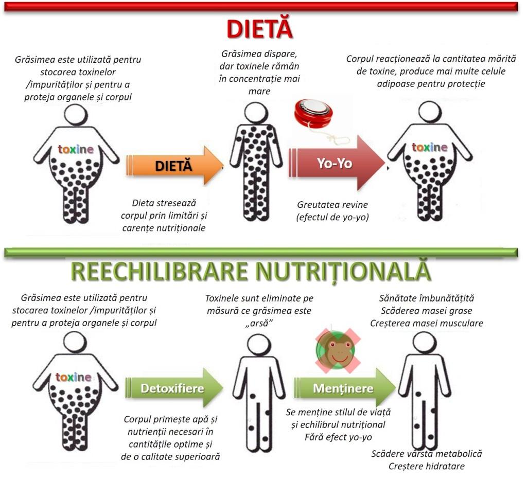 Fitness cu dieta