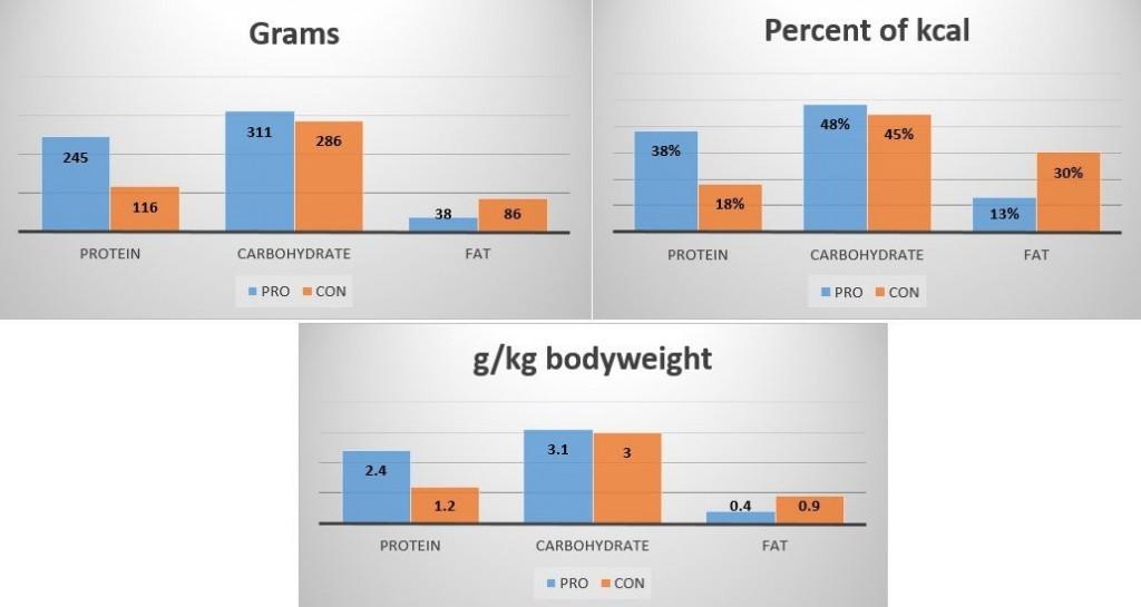 scădere în greutate vo2max Pierderea de grăsime în 4 faze