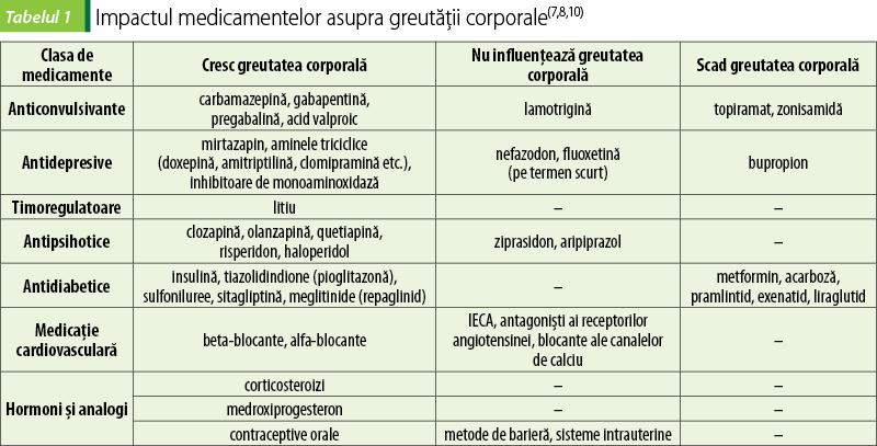 SAXENDA - MEDICAMENT PENTRU TRATAREA OBEZITĂȚII - ȘI MEDICAMENTE