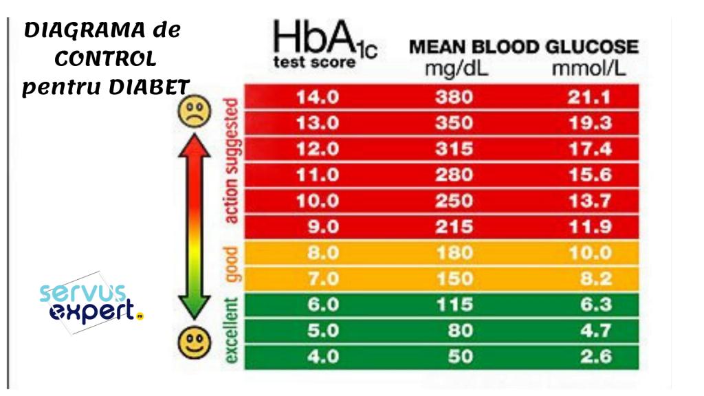 glicemie scăzută pentru a pierde în greutate Perioada de întârziere la pierderea în greutate