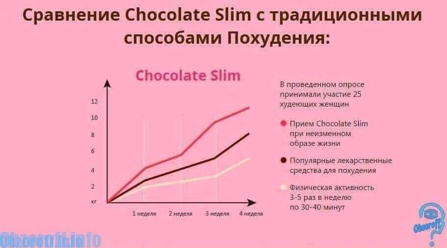 comparație cu pierderea în greutate ce se află în arzătoarele de grăsimi