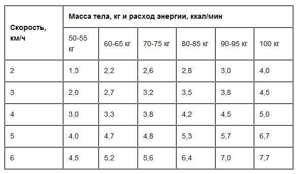 efect de pierdere în greutate pe timp de 5k