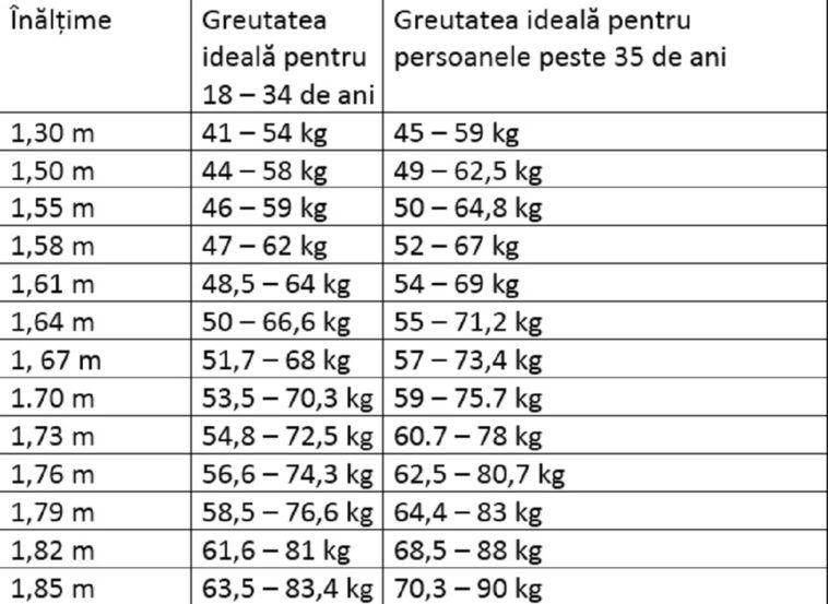 Pierdere în greutate de 76 de kilograme pierdeți în greutate