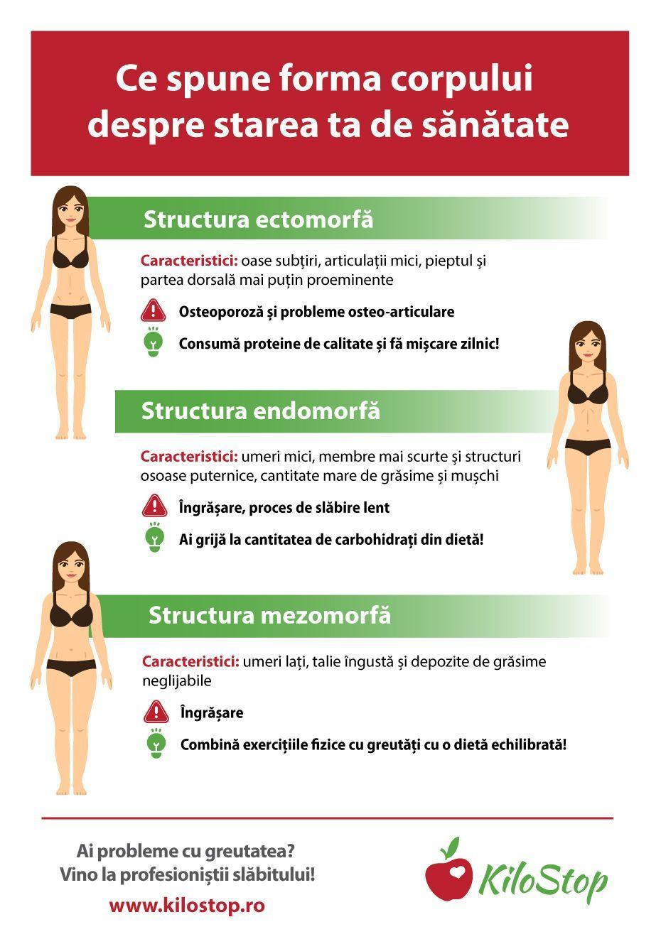 forma corpului și pierderea în greutate