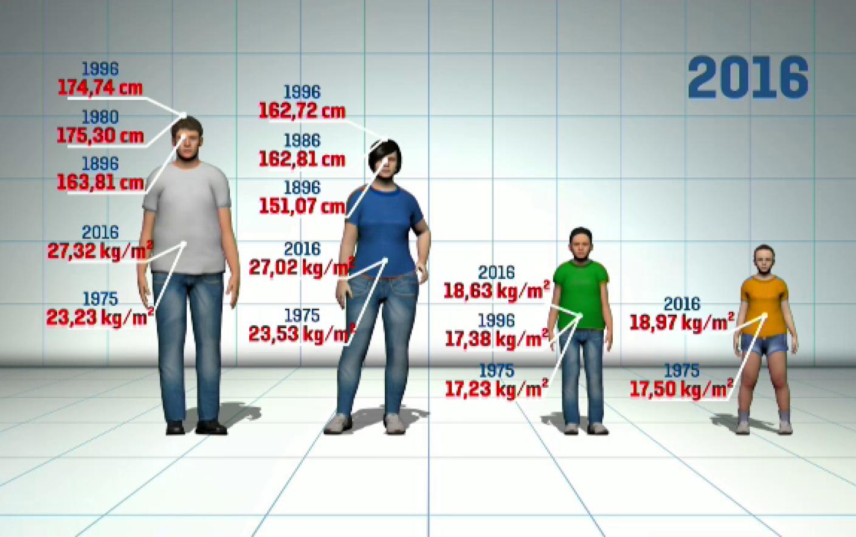 Cum să decideți cât de repede să pierdeți în greutate