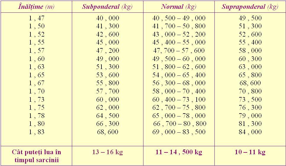 pierdeți în greutate perioada de întârziere rs pierdere în greutate