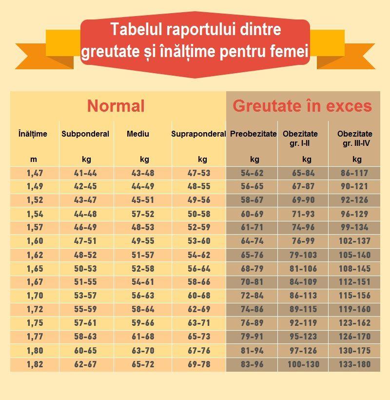 pierde grasimea corporala 4 saptamani supliment de siguranță și eficient pentru pierderea în greutate