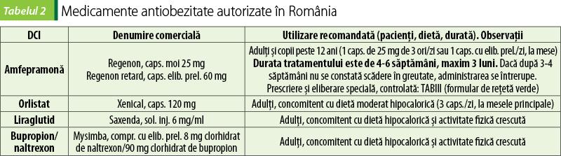 Medicamente pentru obezitate: Liraglutide (Saxenda) - Scădere în greutate cu rezultate de saxenda