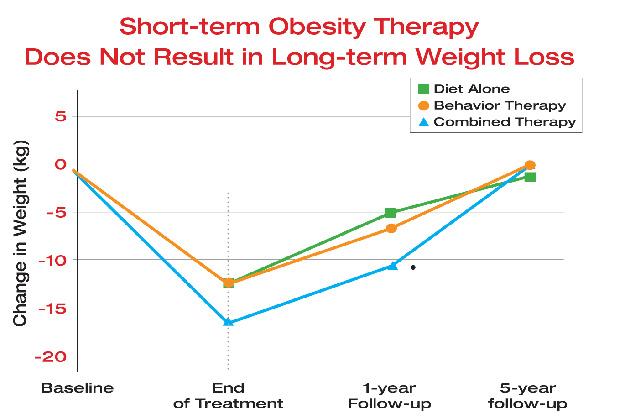 scădere generală în greutate din Massachusetts