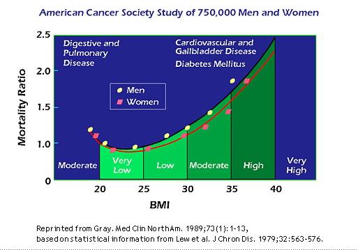 pierdere în greutate boo boo scădere în greutate disfuncție erectilă
