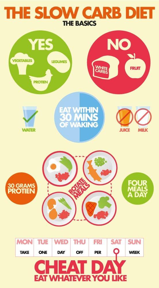 ce ar trebui să mănânc pentru a pierde în greutate