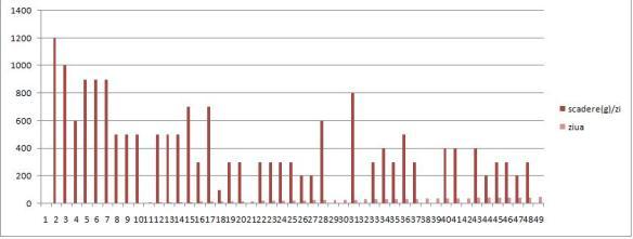 scădere în greutate 10 kg în 2 luni tabara de slabire in Elvetia