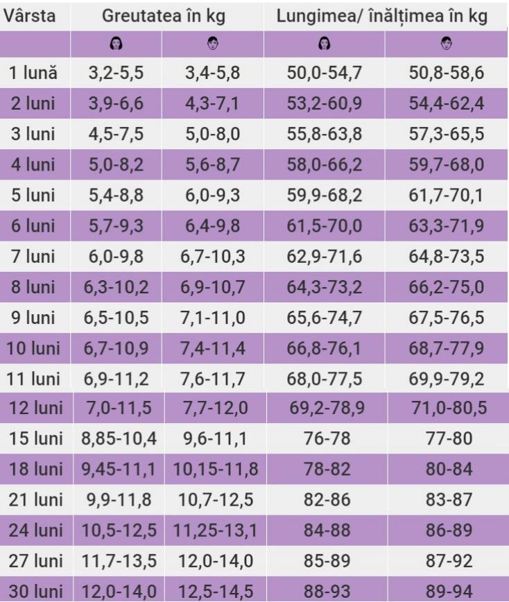 câte pierderi în greutate în 3 luni